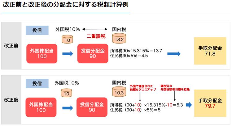 二重課税調整の計算例