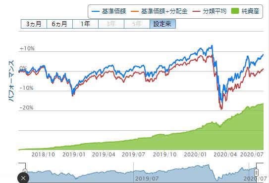 楽天バランス株式重視型チャートと純資産20200724
