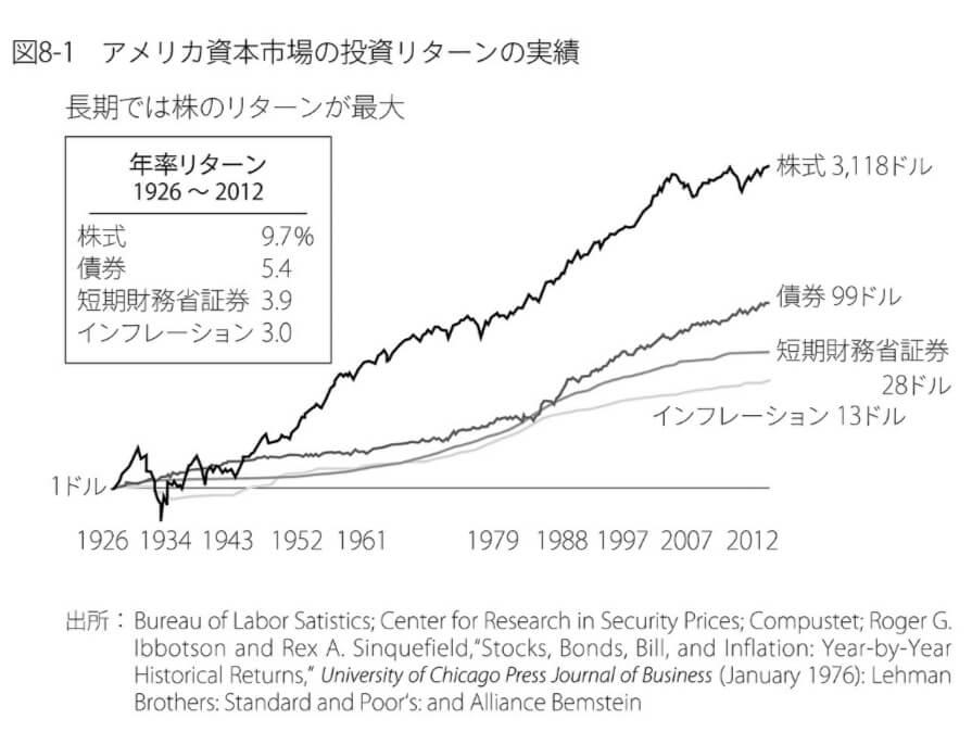 米国株の長期リターンはインフレ調整後6.7パーセント~敗者のゲームより