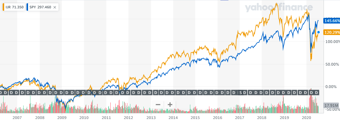 IJRとSPYの長期比較チャート20200726