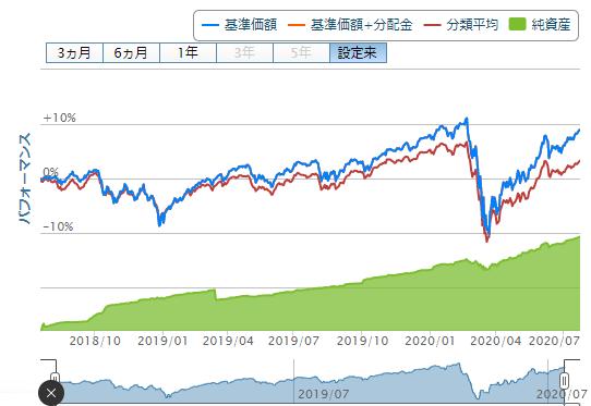 楽天バランス均等型のチャートと純資産20200724