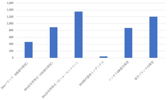 長期ウォッチ資産の状況2020年7月11日