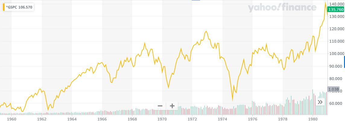 S&P500の1960年~1980年のチャート