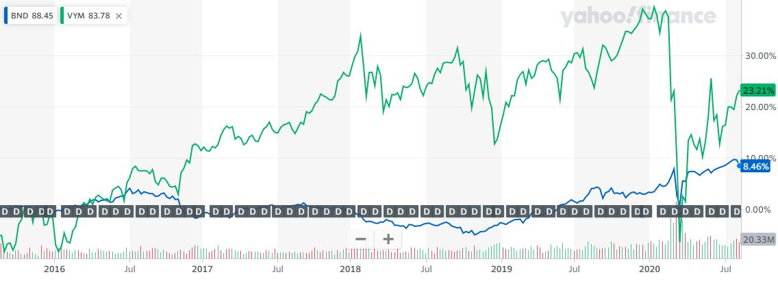 VYMとBNDの直近5年比較チャート20200814