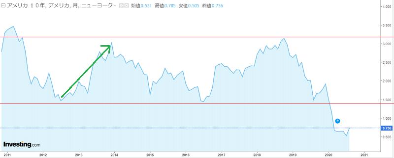 米国債10年の金利推移2011年~2020年赤線補強