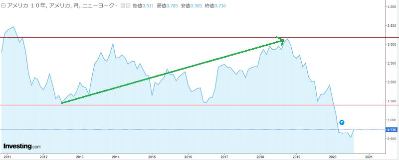 米国債10年の金利推移2011年~2020年、2018年までの金利上昇の補助線