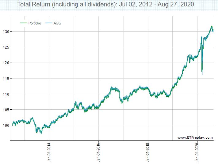 金利上昇時のBNDのトータルリターン2012~2020年