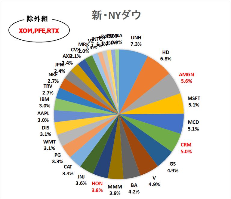 新NYダウ銘柄入替後の比率(2020年)