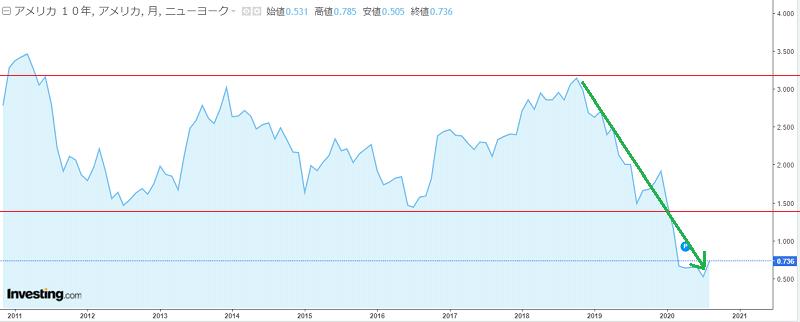 米国債10年の金利推移2011年~2020年、2018年から金利が3%落ちた時の補足線