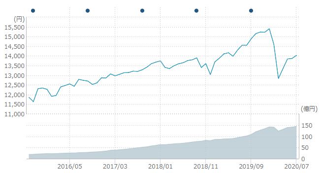 野村7資産5年チャート20200801