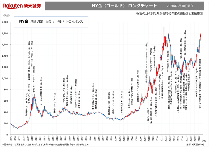 ゴールド長期チャート