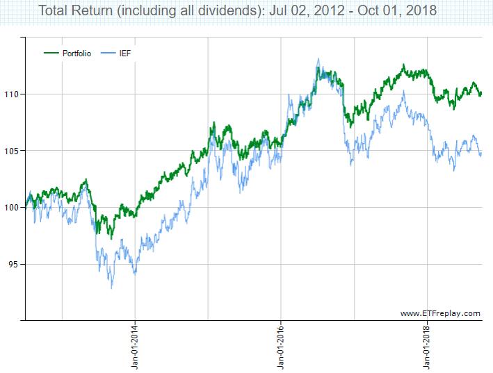 金利上昇時のBNDとIEFのトータルリターン2012~2018年