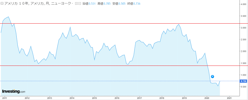 米国債10年の金利推移2011年~2020年
