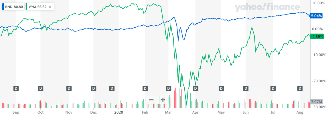 VYMとBNDの直近1年比較チャート20200814