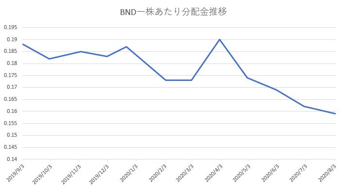 BND分配金推移
