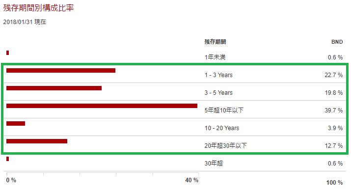 BNDの債券残存期間