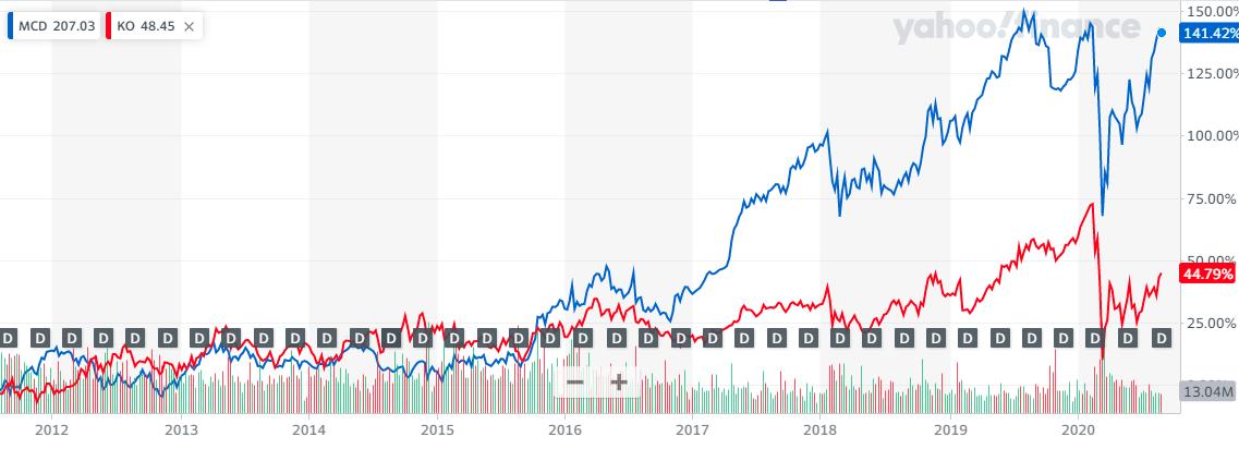 MCDとKOの比較チャート20200905