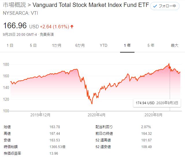 VTIの1年チャート20200928