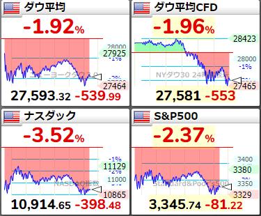 米国株の状況20200909