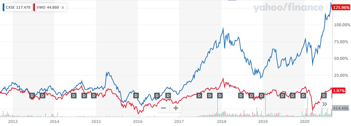 CXSEとVWOの5年比較チャート20201010