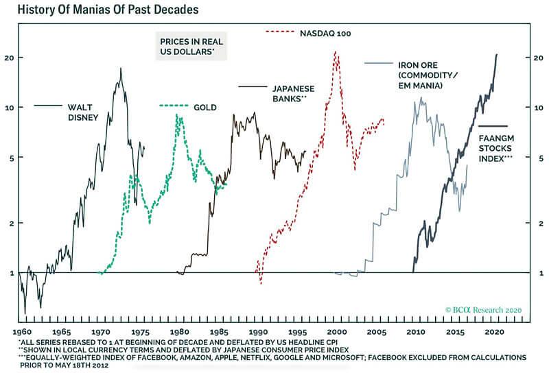 米国バブルの歴史