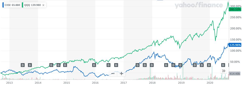 CXSEとQQQの5年比較チャート20201010