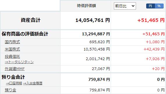 楽天証券の資産状況20201121