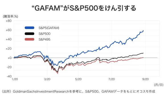 GAFAMがS&P500をけん引する